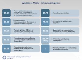 Διευκρινίσεις για οικονομικές δραστηριότητες που επαναλειτουργούν στις 4 Μαΐου από την Γενική Γραμματεία Εμπορίου